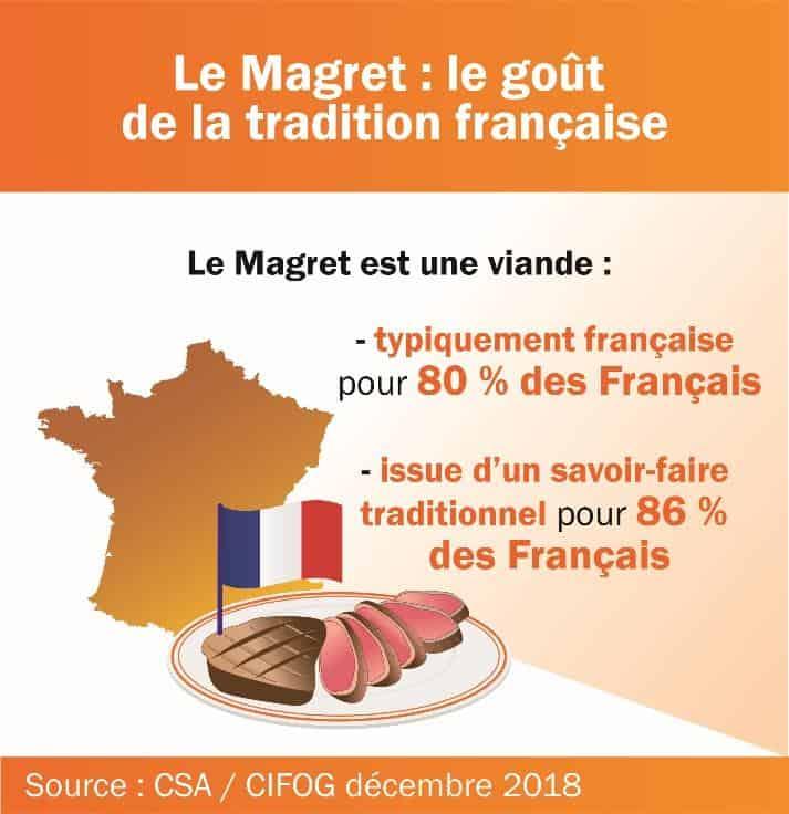 Source : Enquête CIFOG / CSA - décembre 2018