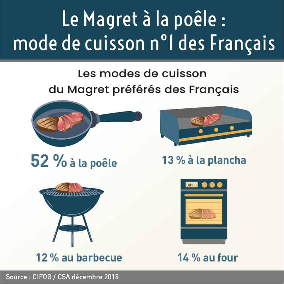 Source : Enquête CIFOG / CSA